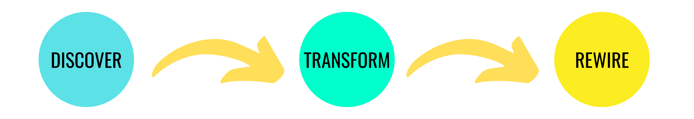 Discover, transform and rewire with Rapid Transformational Therapy
